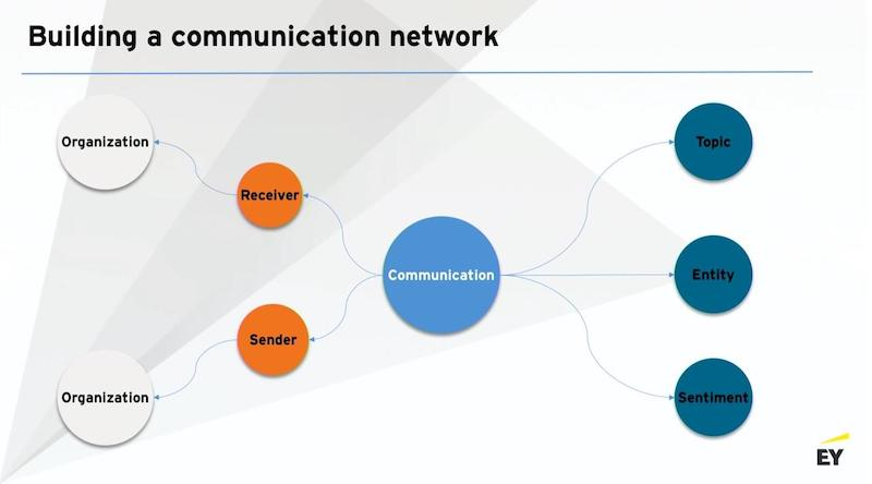 Discover how to build a communication network with graphs.