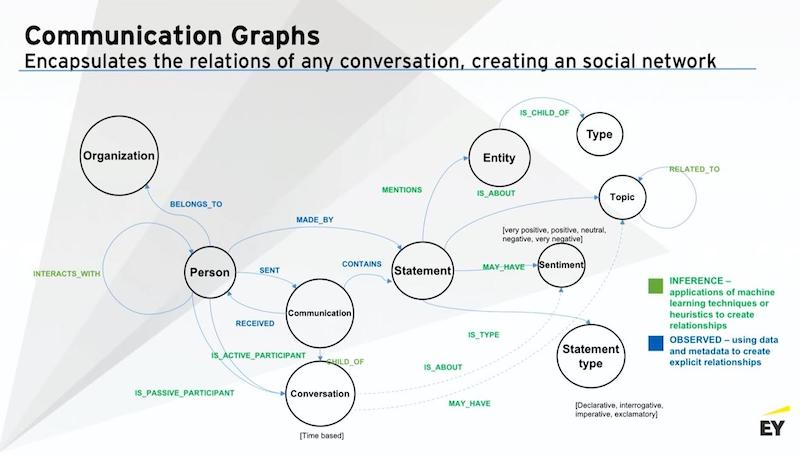 Learn about communication graphs for creating a social network.