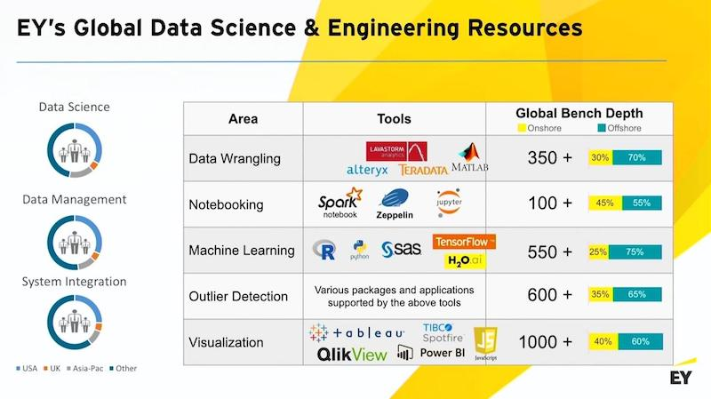 Discover EY's global data science and engineering resources.
