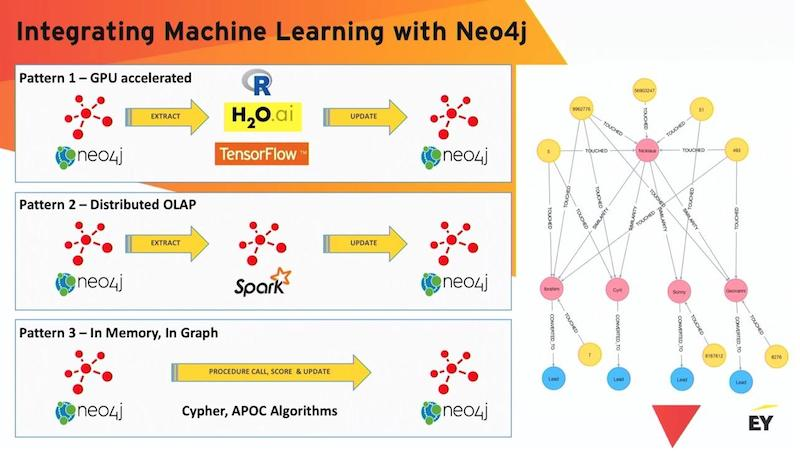 Learn about integrated machine learning with Neo4j.