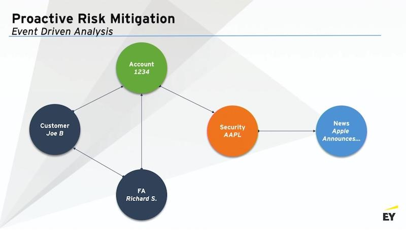 Learn more about proactive risk mitigation with graph technology.