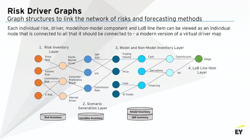 Discover risk driver graphs for forecasting.