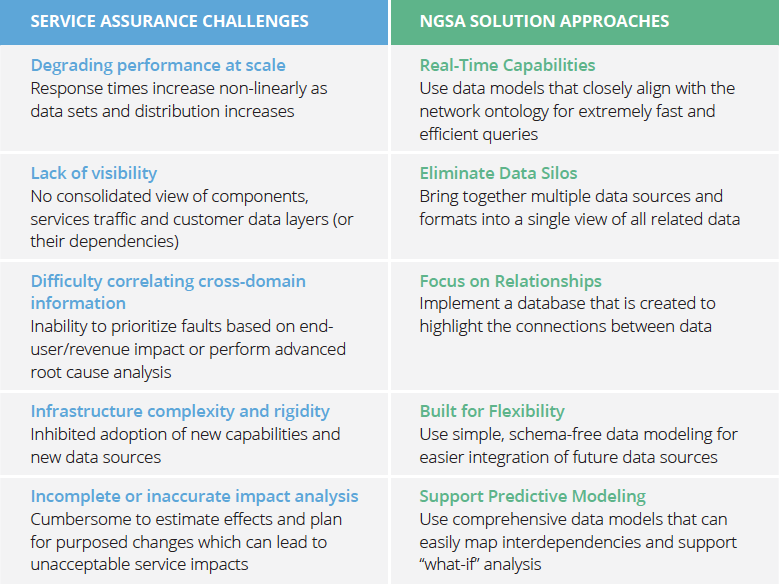 Discover how a graph data model solve service assurance challenges.