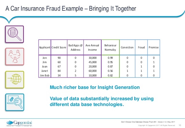 Bring together all the facets of fraud detection and database technologies.