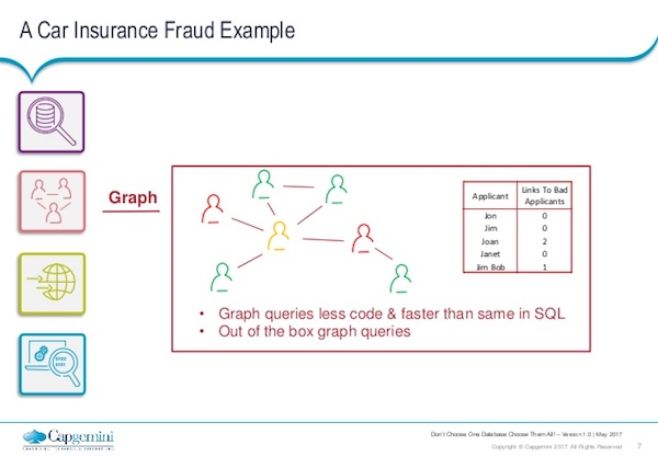 Discover why fraud detection could require multiple databases.