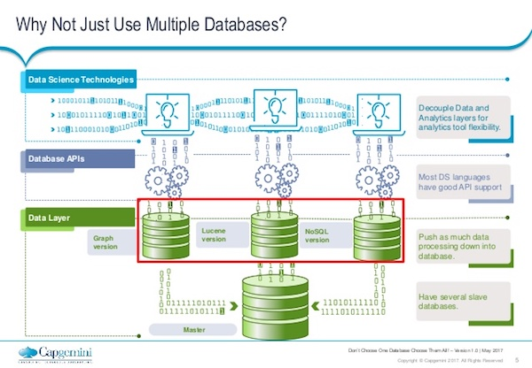 Discover why you might not want to use multiple databases.