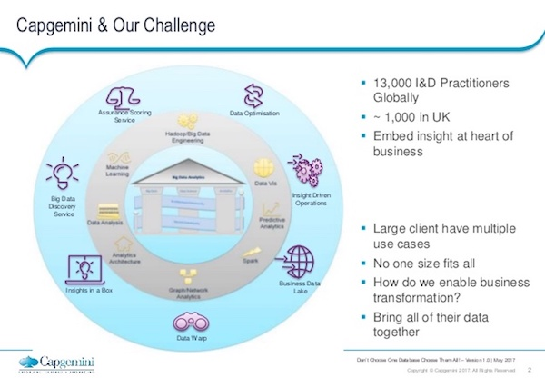 Check out a depiction of Capgemini's database challenge.