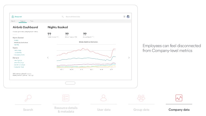 Airbnb dashboard company level data.