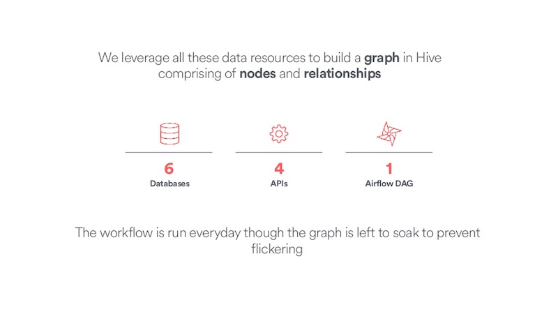See the data resources Airbnb leverages to build a graph in Hive.