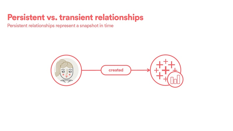 Check out how persistent relationships represent a snapshot in time.