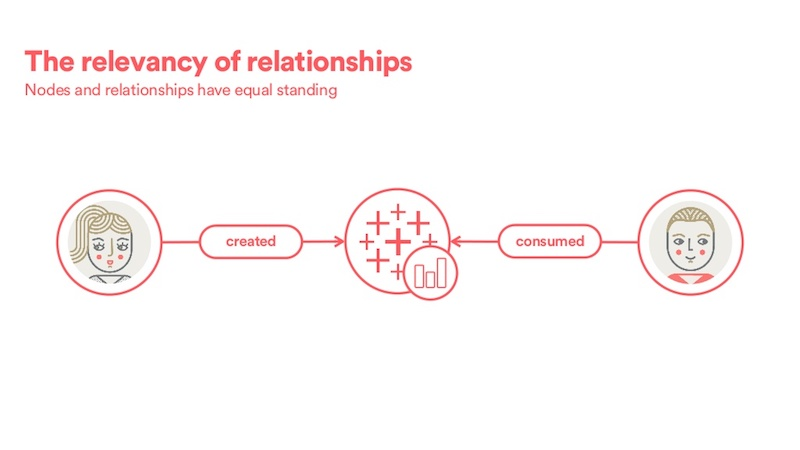 Check out this graphic of how Airbnb defines their relevancy of data relationships with their employees.