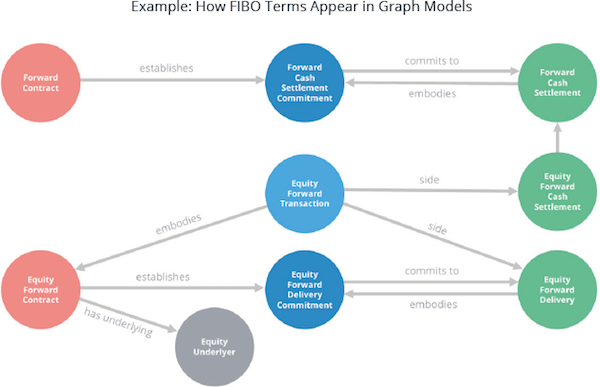 Learn about the FIBO conceptual model, represented here as graph ontology.