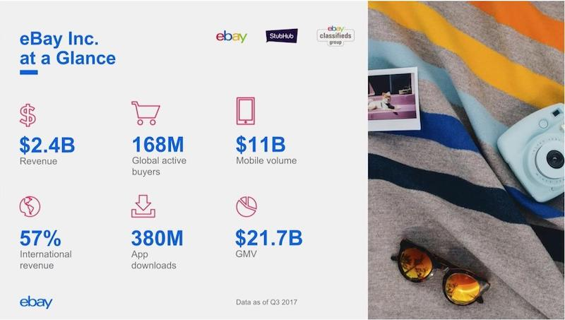 eBay Inc., at a glance.