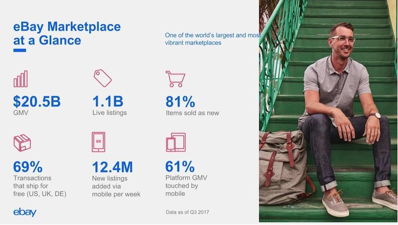 Check out eBay Marketplace at a glance.