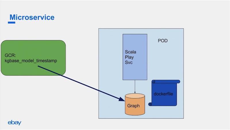 eBay ShopBoy microservice using a graph database.