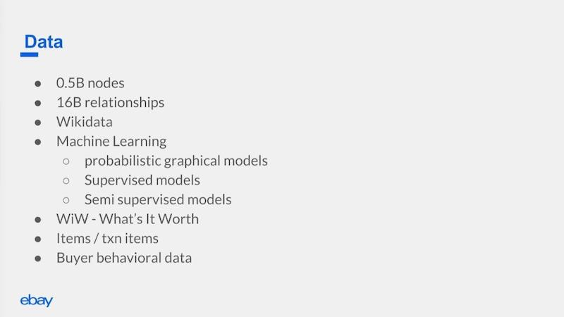 A high-level summary of the knowledge graph behind the eBay App for Google Assistant.