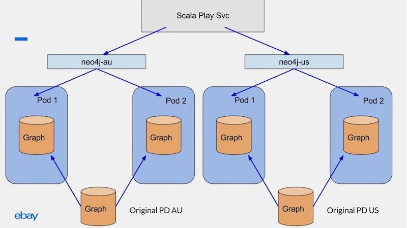 Scala services routes on different Kubernetes service definitions.