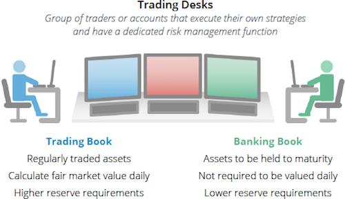 Risk management trading desks.