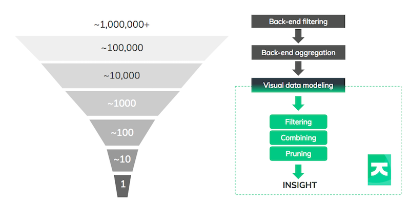 How the data funnel brings big data down to a human scale.