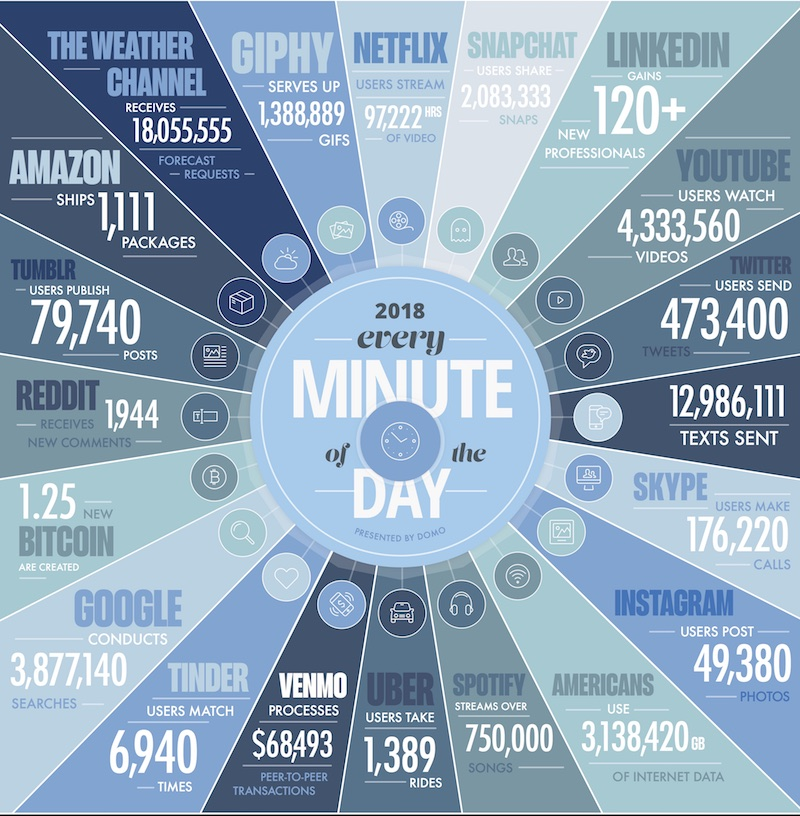Be overwhelmed by this graphic of data generation.