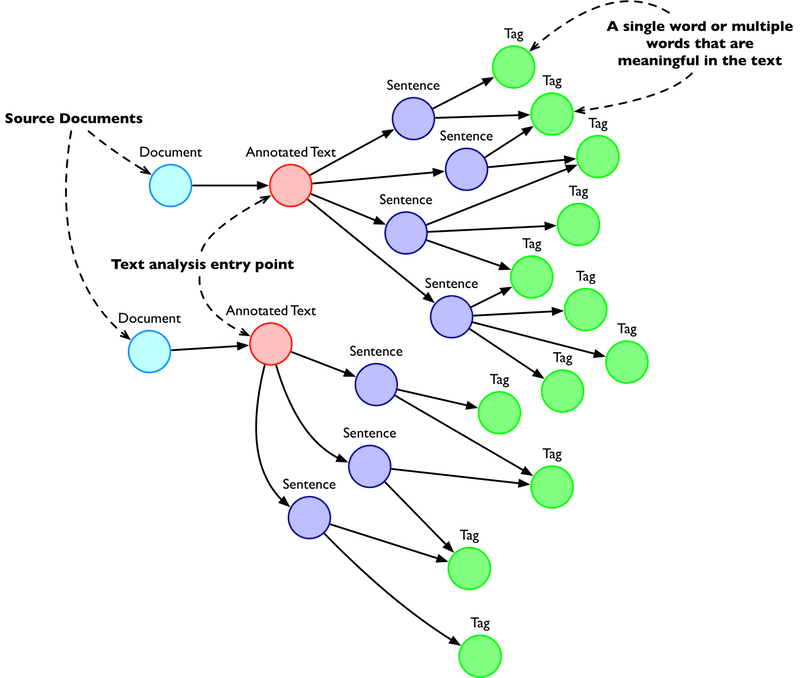 View this representation of the first graph visualization extracted from Hume.