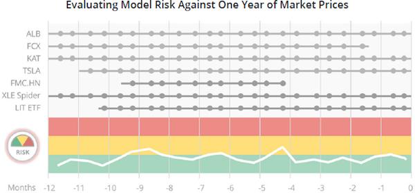Evaluating model risk.