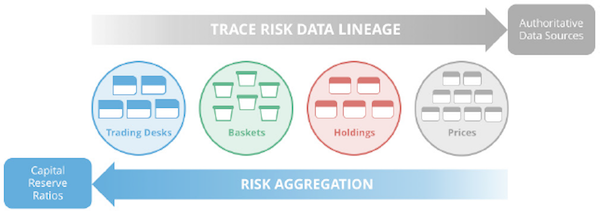 Track risk data lineage for risk aggregation.