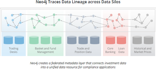 See how Neo4j provides data lineage across data silos.