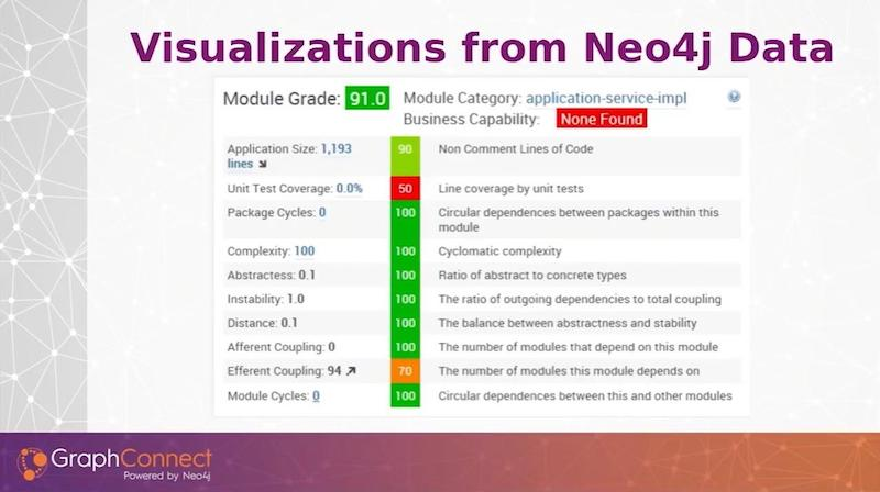 See how visualizations work in Neo4j.