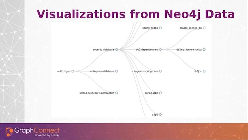 Graph database visualizations using Neo4j.