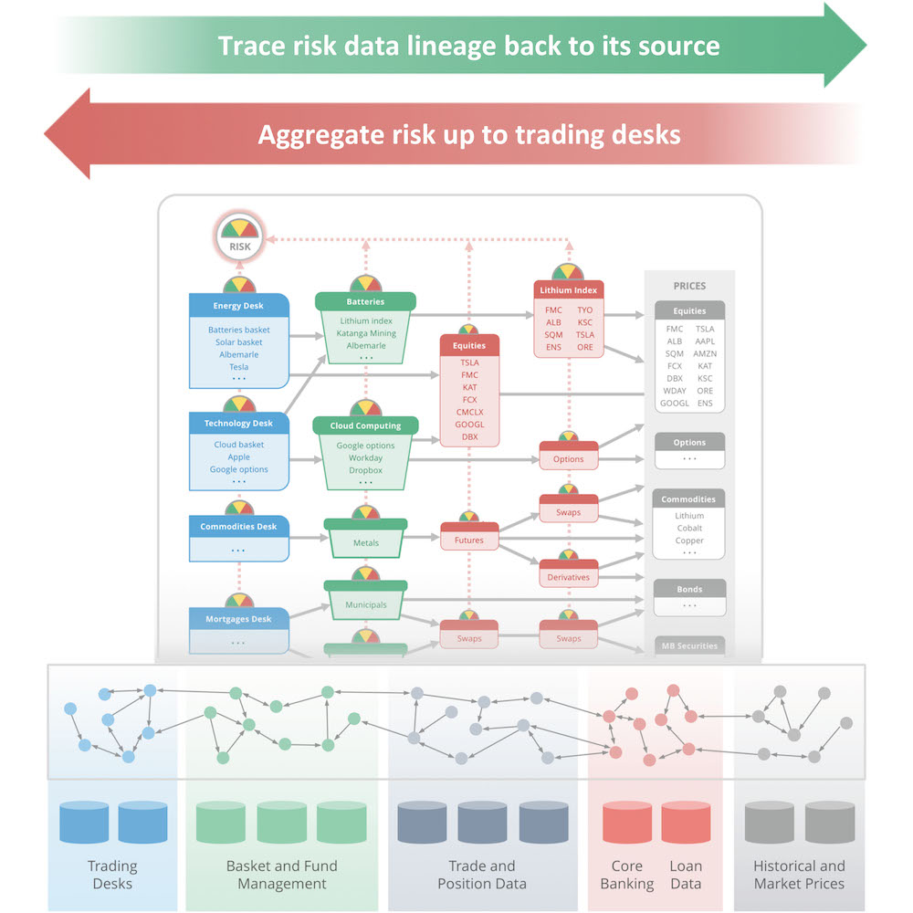 Learn about FRTB risk management with Neo4j.
