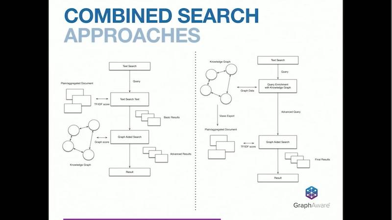 Discover combined search approaches for the knowledge graph.