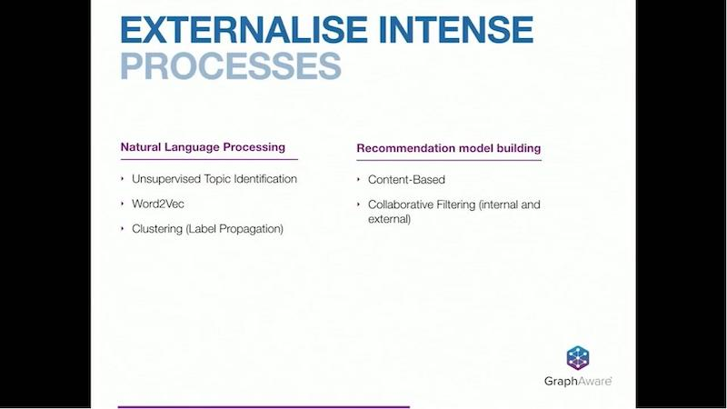 Discover more about enternalise intense processes.