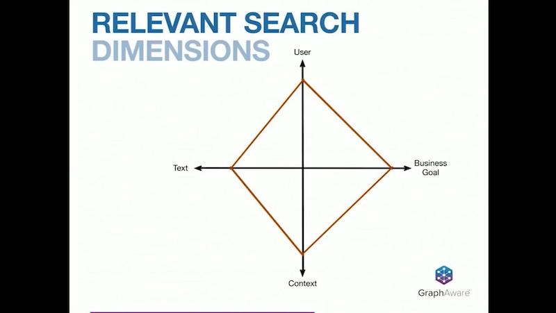 Check out the dimensions of relevant search.