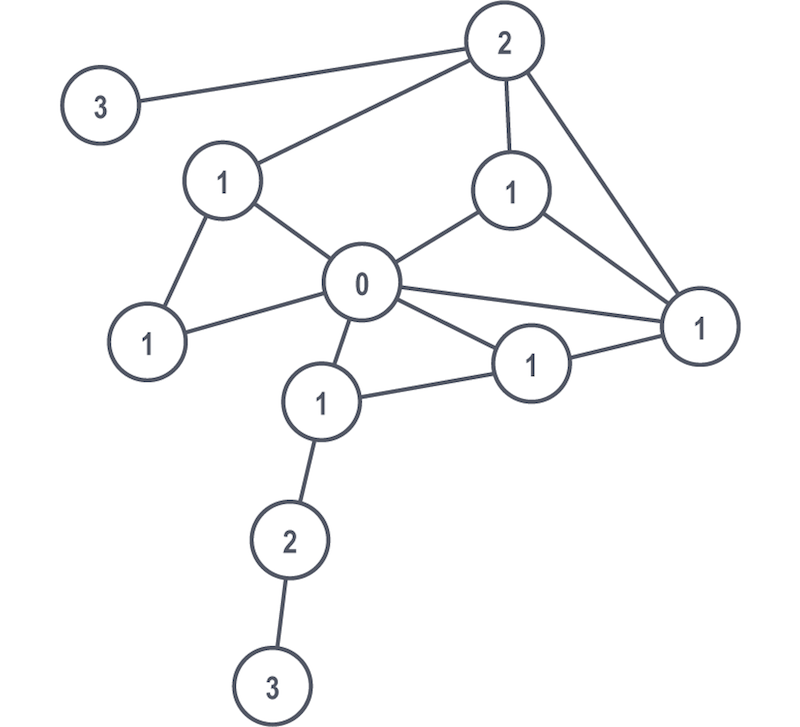 An example graph algorithm of a breadth-first search