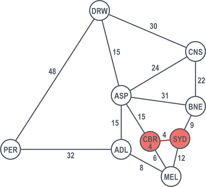 An example graph showing Dijkstra's algorithm, part three