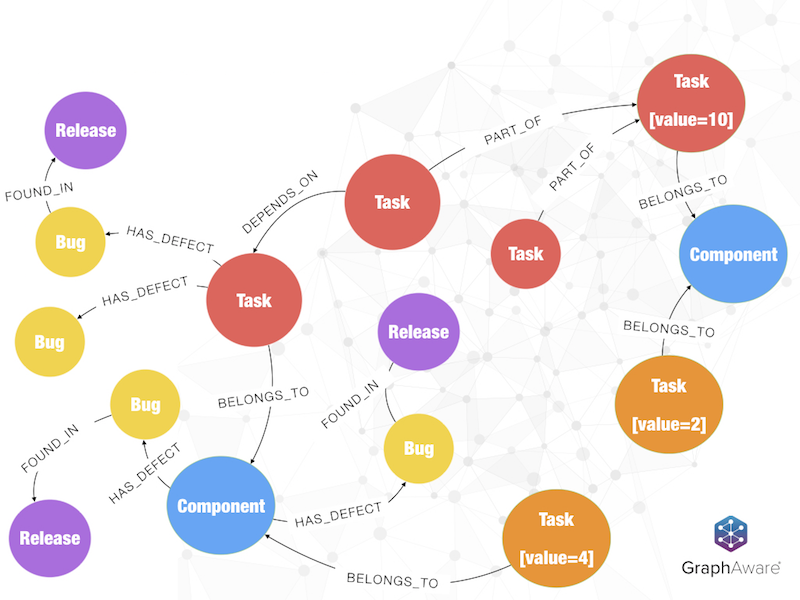 See how a graph database connects data via textual information.