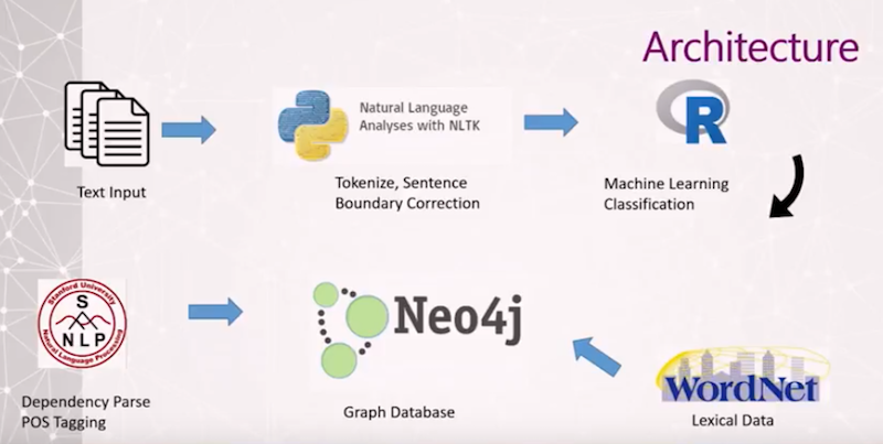 Watch Ryan Chandler's presentation on using natural language processing at Caterpillar with Neo4j.