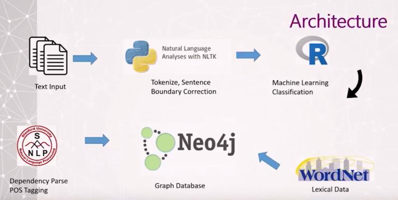 Watch Ryan Chandler's presentation on using natural language processing at Caterpillar with Neo4j.