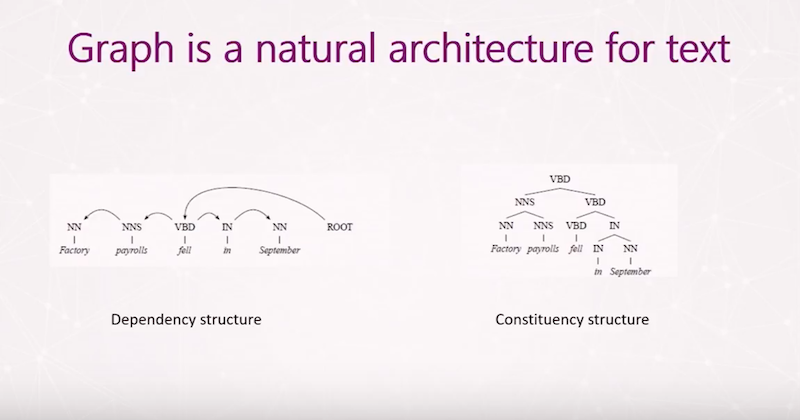 See how graph databases are a natural architecture.