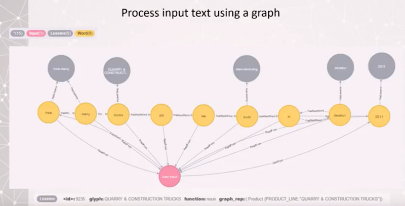Discover more about process input text using a graph database.