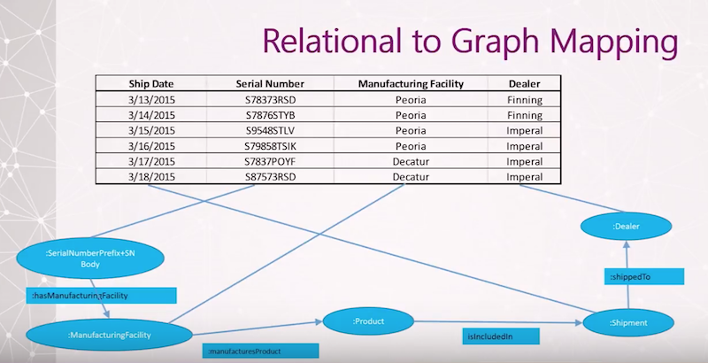 Learn more about relational to graph mapping.