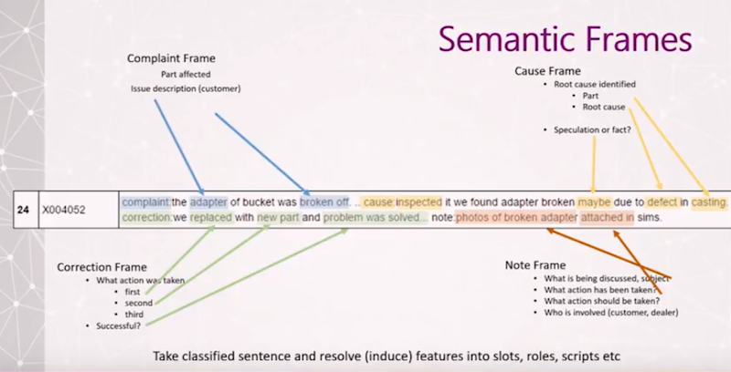Semantic frames
