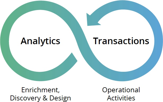 Discover how to converge graph analytics with transactions,