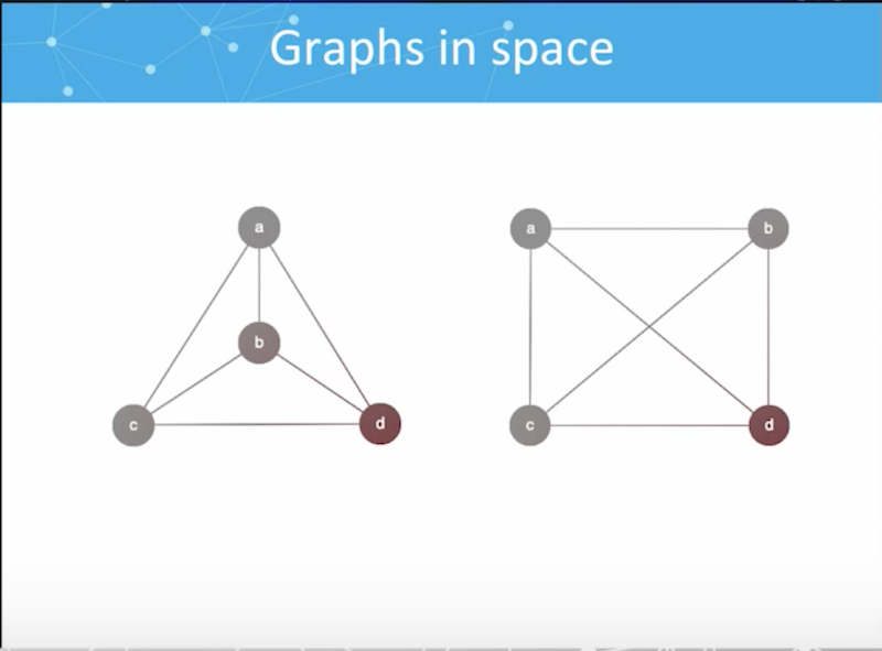 Graphs in space.
