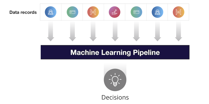 Today's machine learning pipelines rely on discrete data points