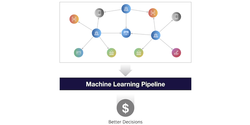 A machine learning pipeline imagined using a graph of connected data