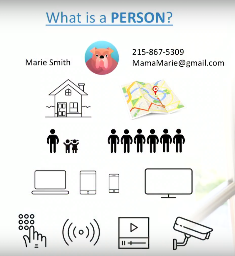 Smart home rich definition of a person.