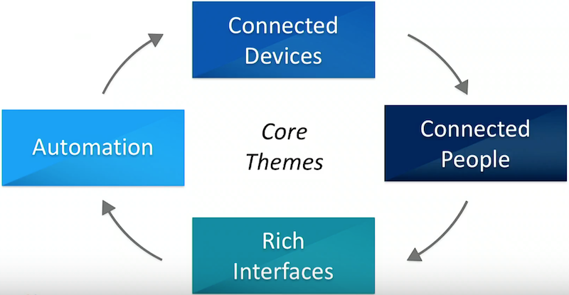 Core themes of a smart home.