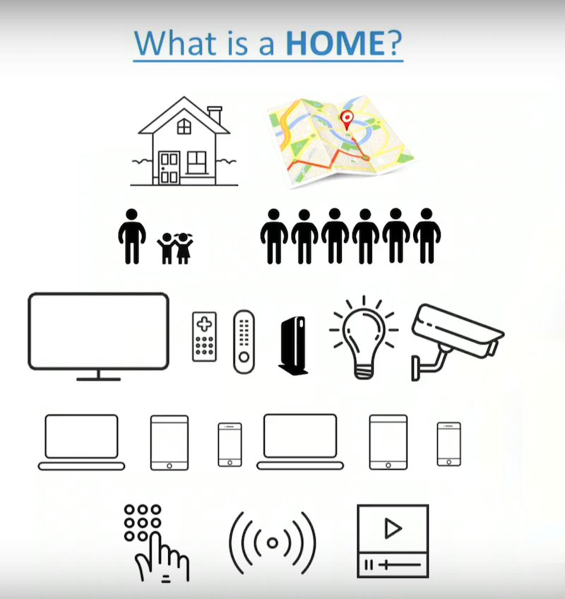 Smart home rich definition of home.